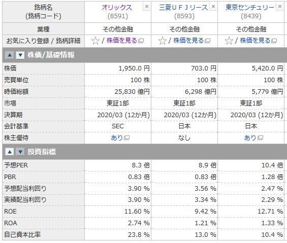 オリックス、三菱UFJリース、東京センチュリーの投資指標の推移
