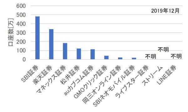 証券会社の口座数(2019年12月)