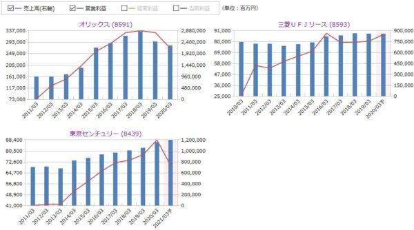 オリックス、三菱UFJリース、東京センチュリーの売上高・営業利益の比較