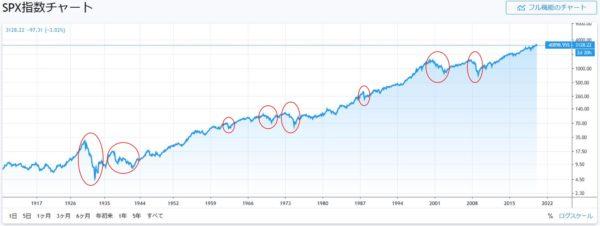 S&P500の長期チャート