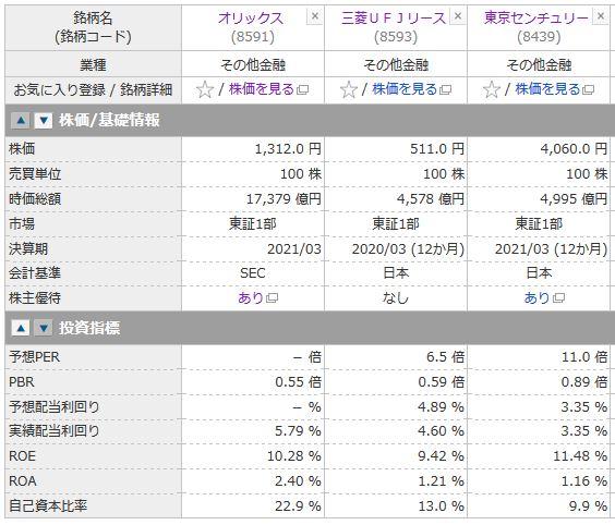 オリックス、三菱UFJリース、東京センチュリーの投資指標の比較