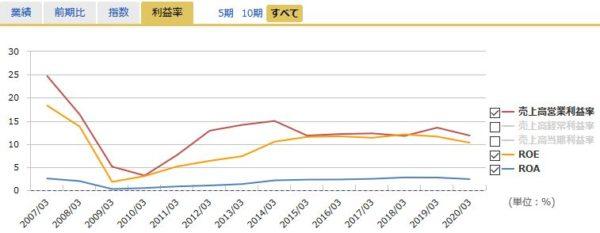 オリックスの営業利益率