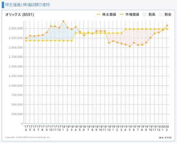 オリックスの株主価値と市場価値の推移