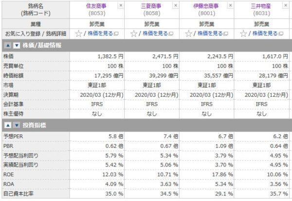 住友商事、三菱商事、伊藤忠商事、三井物産の投資指標の比較