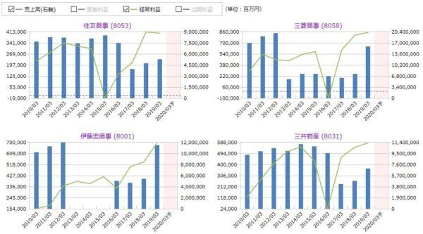 住友商事、三菱商事、伊藤忠商事、三井物産の売上高・経常利益の比較