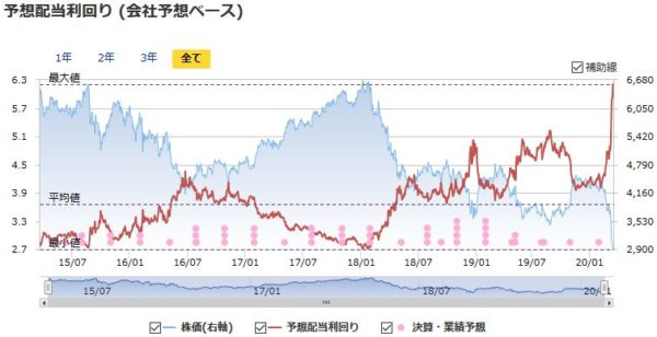 武田薬品工業の予想配当利回りの推移