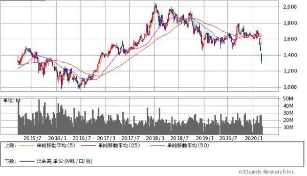 住友商事の株価チャート