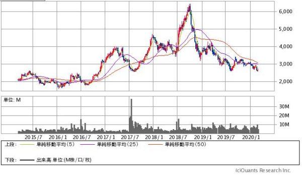 出光興産の株価チャート
