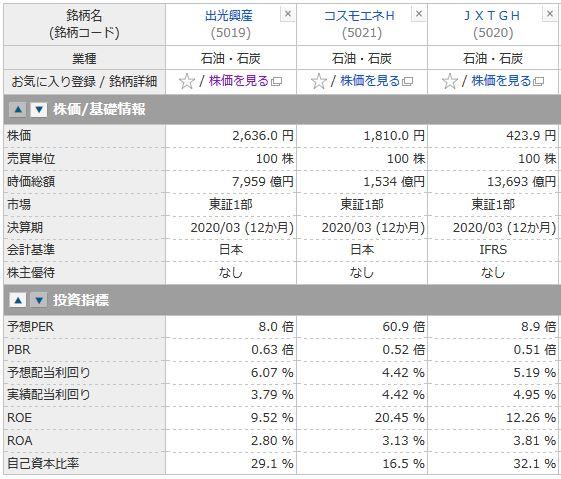 出光興産、コスモエネH、JXTGHの投資指標の比較