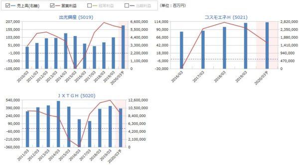 出光興産、コスモエネH、JXTGHの売上高・営業利益の比較