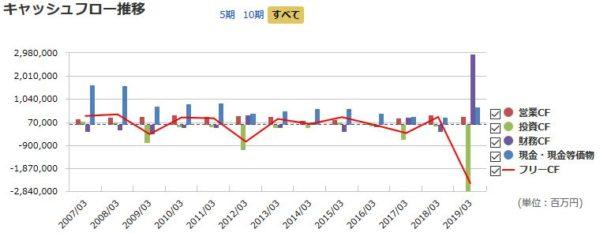 武田薬品工業のキャッシュフロー推移