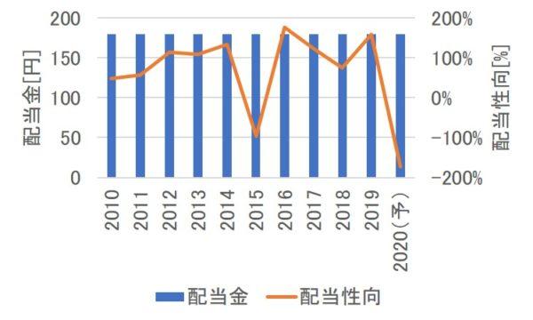 武田薬品工業の配当金と配当性向の推移