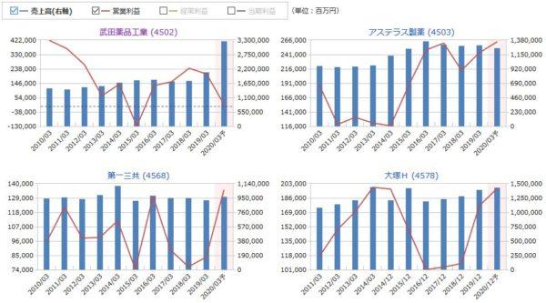 武田薬品工業、アステラス製薬、第一三共、大塚Hの売上高・営業利益の比較