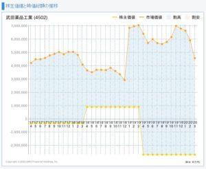 武田薬品工業の株主価値と市場価値の推移