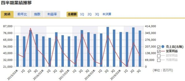 JAL(日本航空)の四半期業績の推移