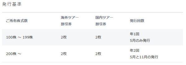 JAL(日本航空)の株主優待(JALパックツアーの割引券)