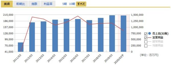 JAL(日本航空)の売上高・営業利益
