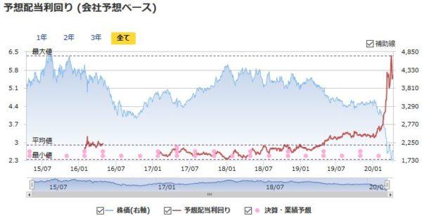 JAL(日本航空)の予想配当利回りの推移