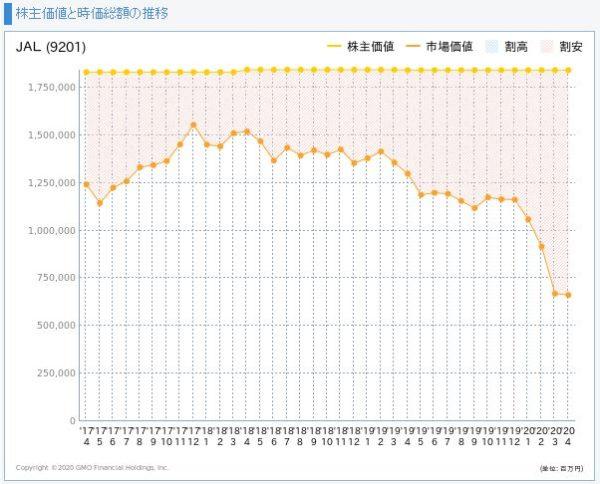 JAL(日本航空)の株主価値と市場価値の推移