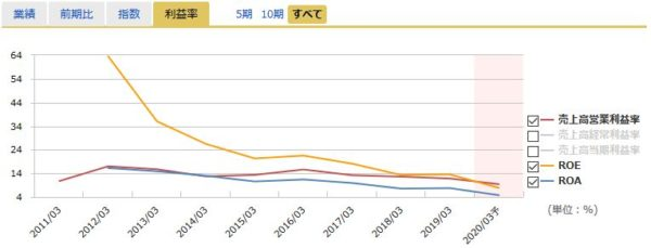JAL(日本航空)の営業利益率