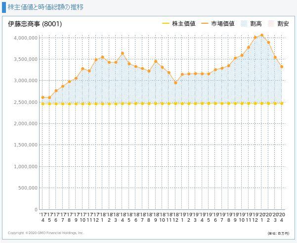 伊藤忠商事の株主価値と市場価値の推移