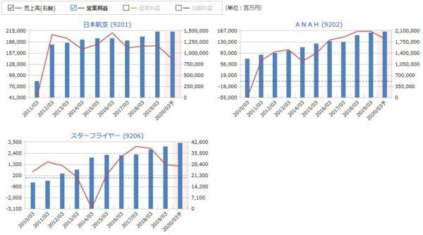 JAL(日本航空)、ANAH、スターフライヤーの売上高・営業利益の比較