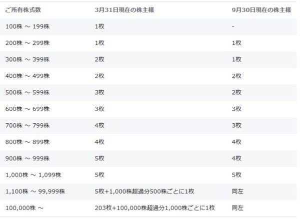 JAL(日本航空)の株主優待(国内線割引券)