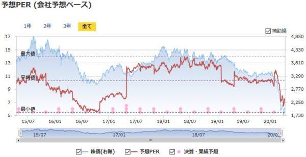 JAL(日本航空)の予想PERの推移
