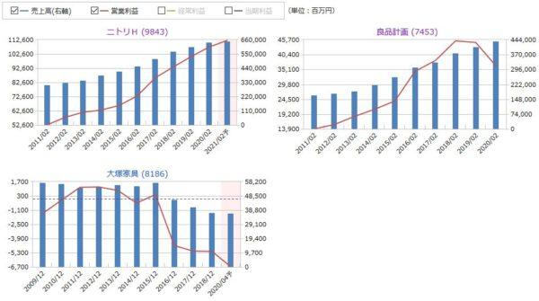ニトリと良品計画、大塚家具の売上高と営業利益の比較