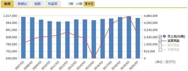 NTTドコモの売上高・営業利益