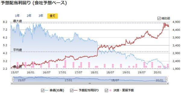 JT(日本たばこ産業)の予想配当利回りの推移