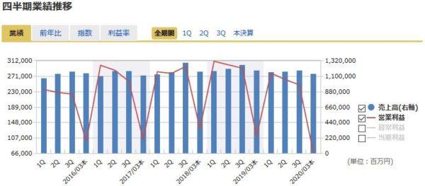 NTTドコモの四半期業績の推移