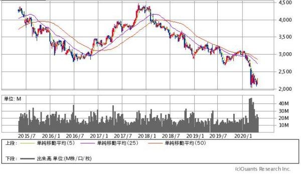 キヤノンの株価チャート
