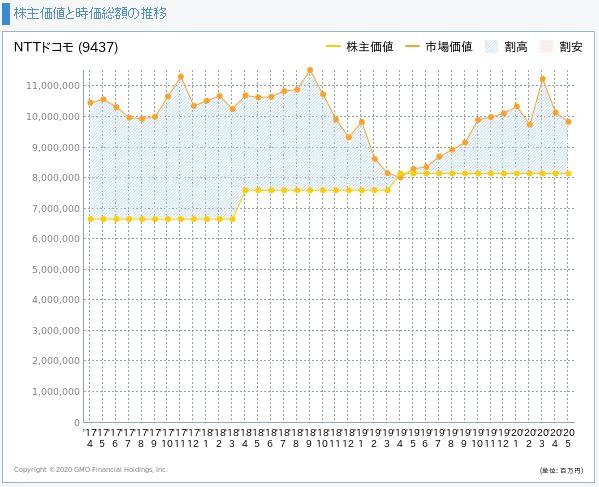 NTTドコモの株主価値と市場価値の推移
