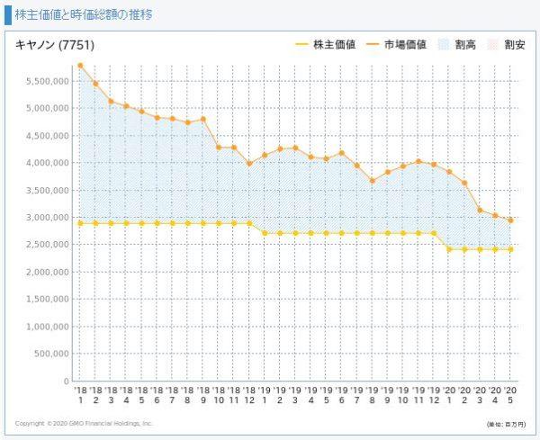 キヤノンの株主価値と市場価値の推移