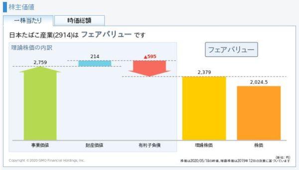 JT(日本たばこ産業)の理論株価