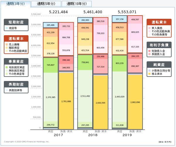 JT(日本たばこ産業)の貸借対照表