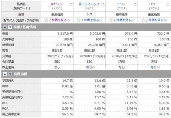 キヤノン、富士フィルムH、ニコン、リコーの投資指標の比較