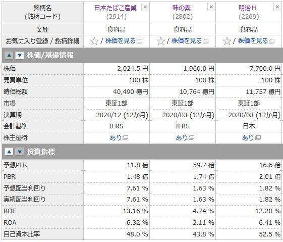 JT(日本たばこ産業)、味の素、明治HDの投資指標の比較