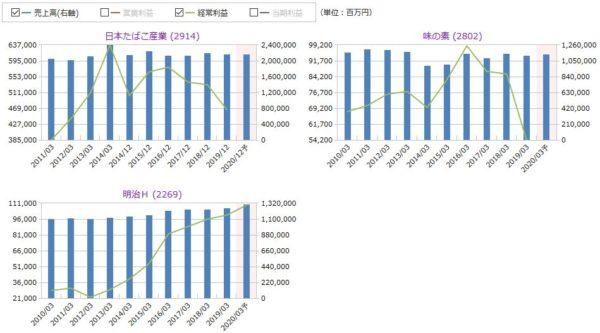 JT(日本たばこ産業)、味の素、明治HDの売上高・経常利益の比較