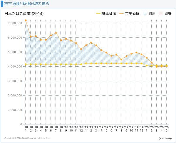 JT(日本たばこ産業)の株主価値と市場価値の推移
