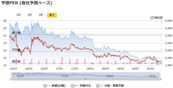 JT(日本たばこ産業)の予想PERの推移