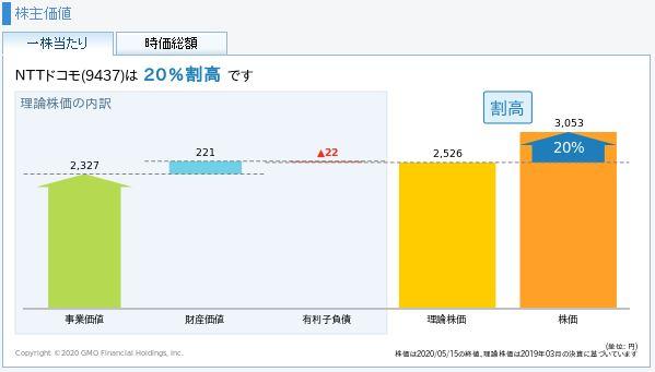 NTTドコモの理論株価