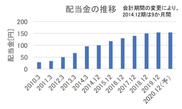 JT(日本たばこ産業)の配当金の推移