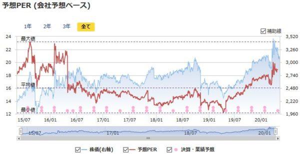 NTTドコモの予想PERの推移