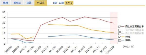 JT(日本たばこ産業)の営業利益率