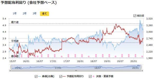 NTTドコモの予想配当利回りの推移