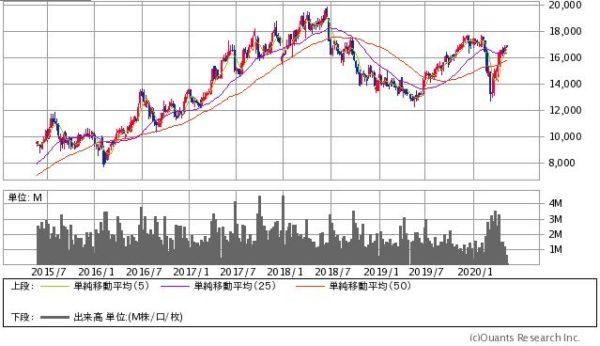 ニトリの株価チャート
