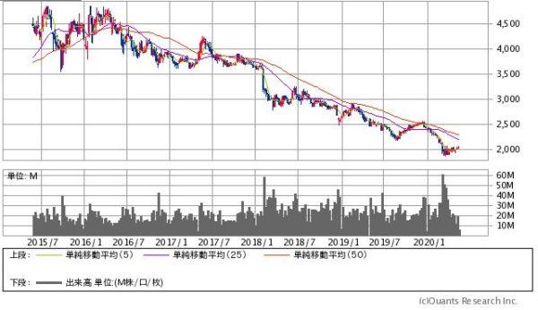 JT(日本たばこ産業)の株価チャート