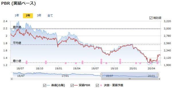 JT(日本たばこ産業)の実績PBRの推移